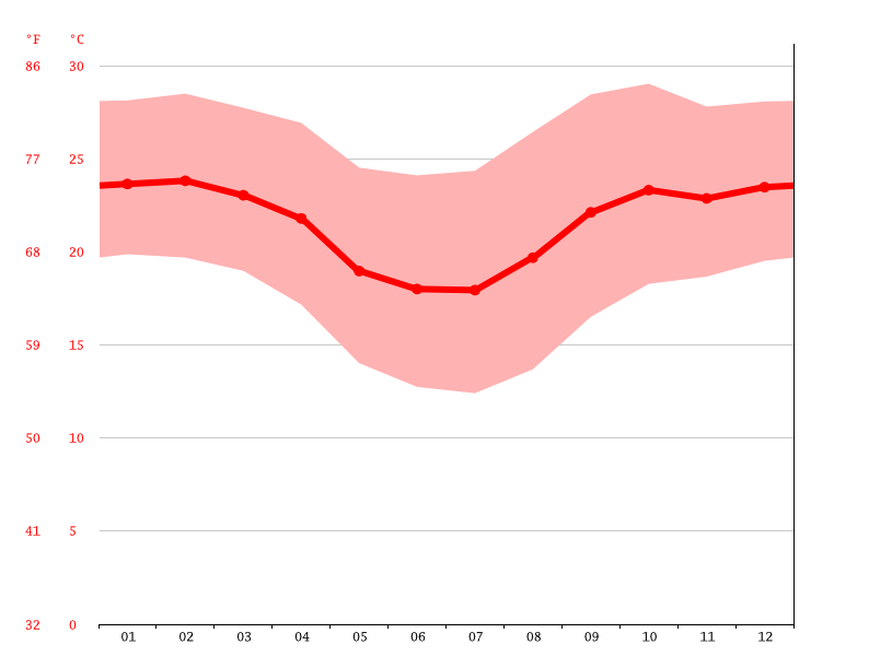 Temperature graph, Aguaí