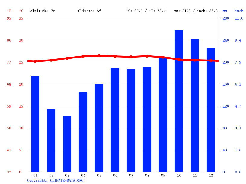 Climate graph // Weather by Month, Muara