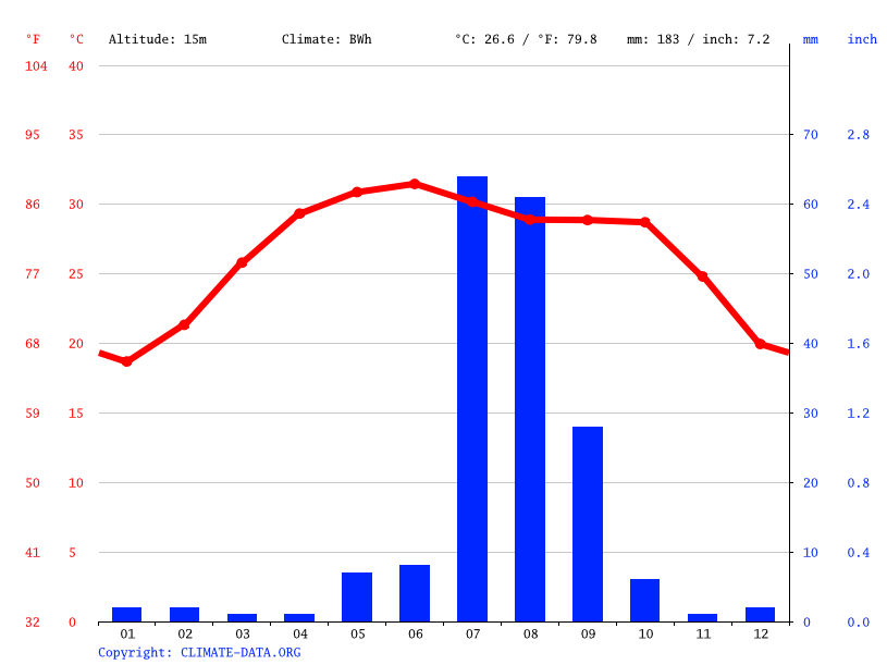 Climate graph // Weather by Month, Thatta