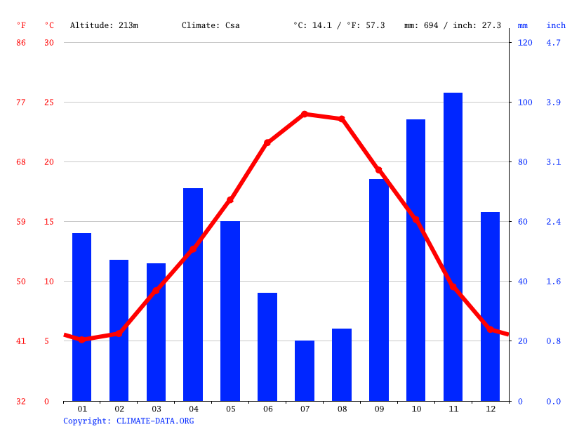Climate graph // Weather by Month, Aix-en-Provence