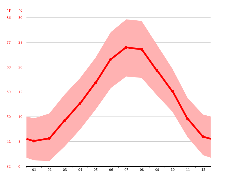 Temperature graph, Aix-en-Provence