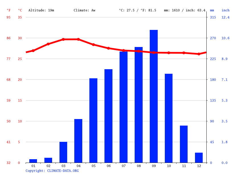 Climate graph // Weather by Month, Kratie