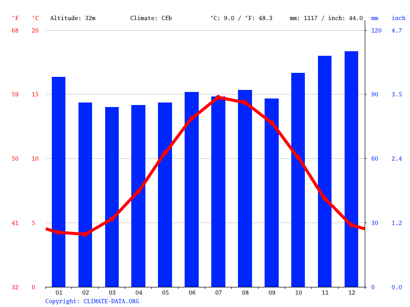 Climate graph // Weather by Month, Llanfaes