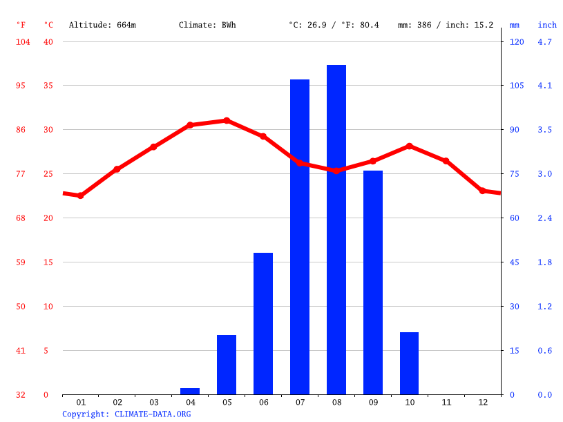Climate graph // Weather by Month, Nyala