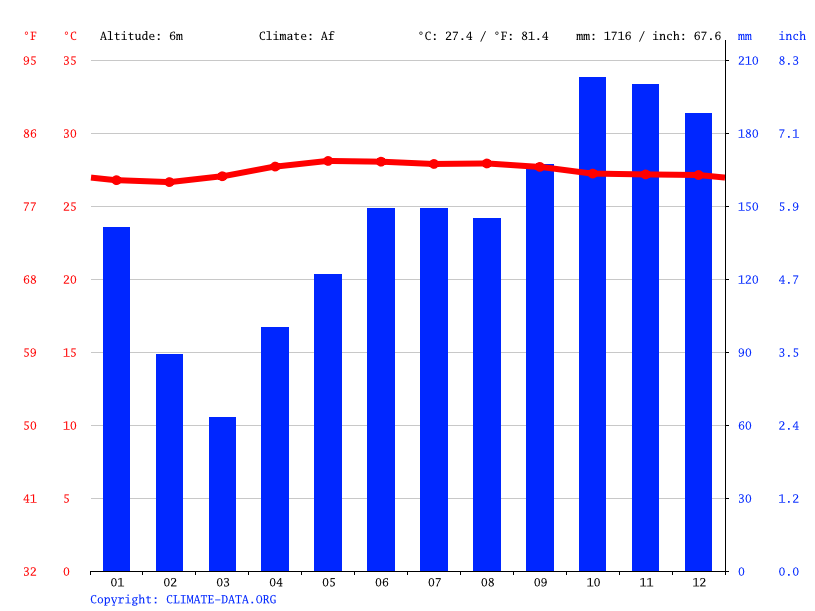 Climate graph // Weather by Month, Kg. Pantai