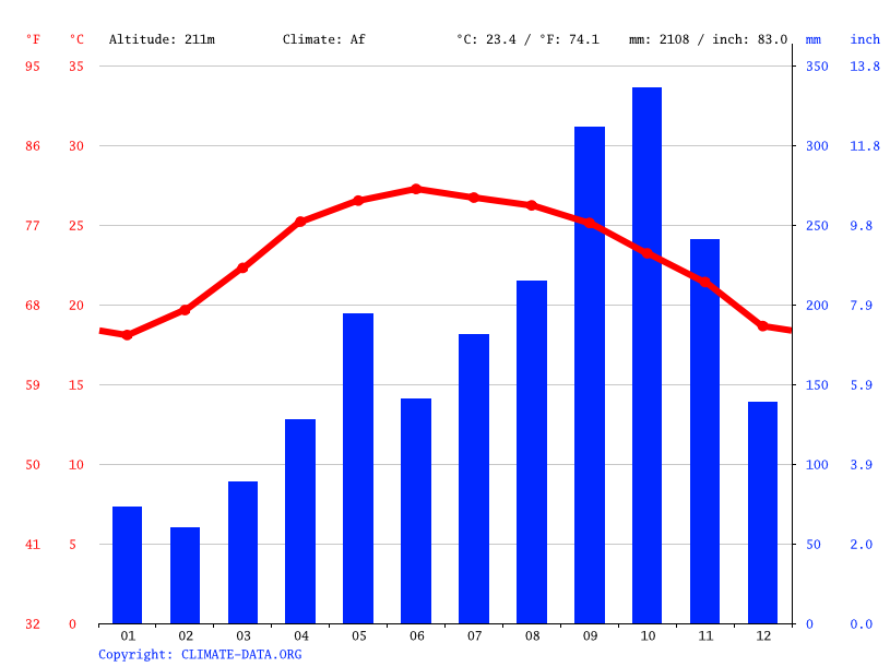 Climograph // Weather by Month, Tăng Kỳ