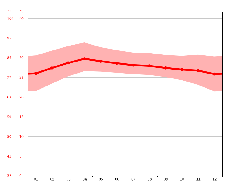 Temperature graph, Bang Krasop
