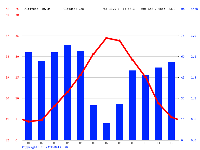 Climate graph // Weather by Month, Sétif