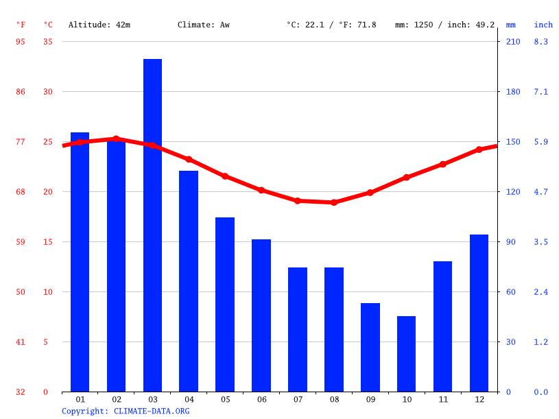 Average Weather Vancouver Island