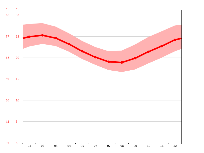 Temperature graph, Nouméa