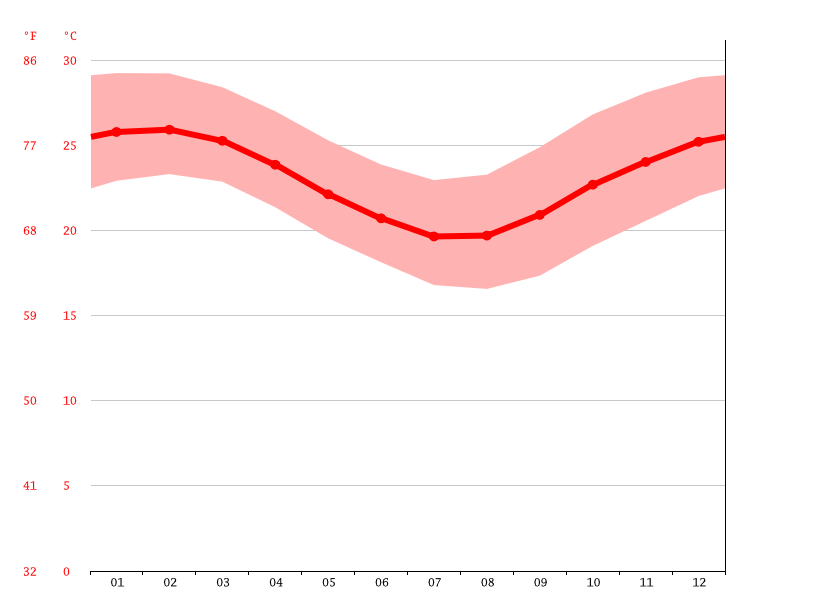 Temperature graph, Koné