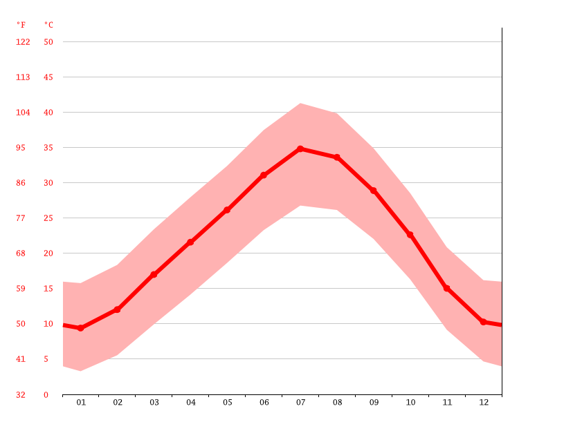 Temperature graph, Taghit
