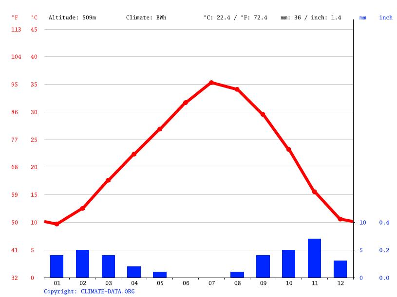 Climate graph, Igli