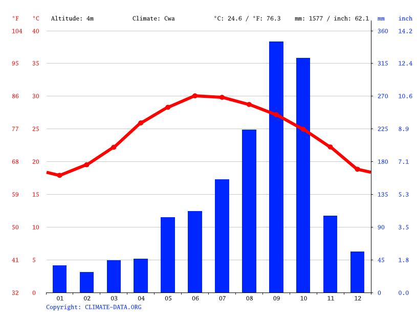 Climate graph // Weather by Month, Hội Phong