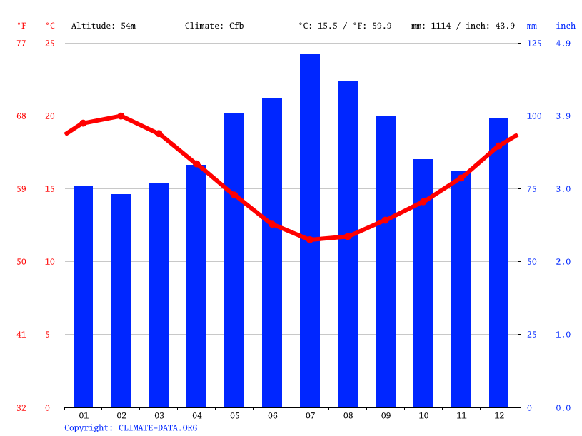 Climate graph // Weather by Month, Auckland