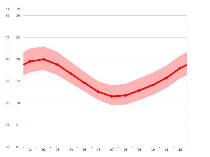 average temperature, Auckland