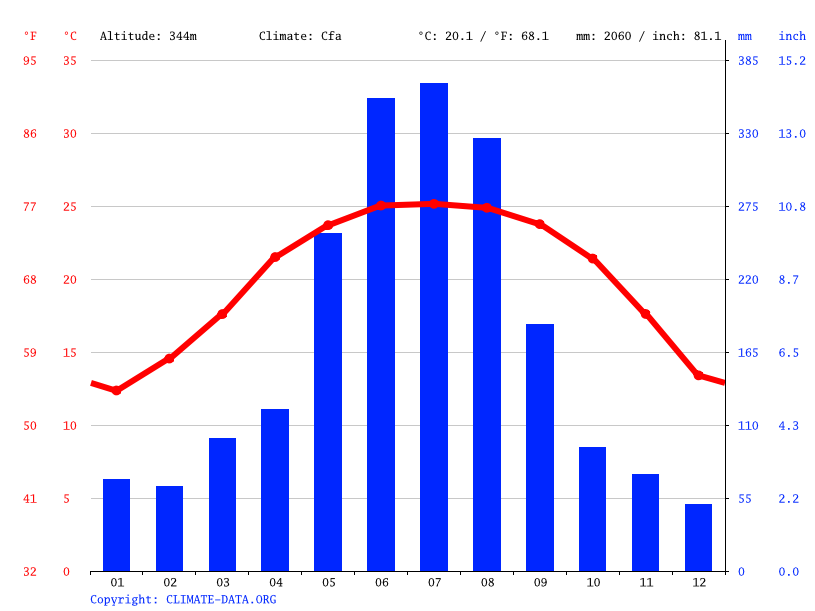 Climate graph // Weather by Month, Pan Xá