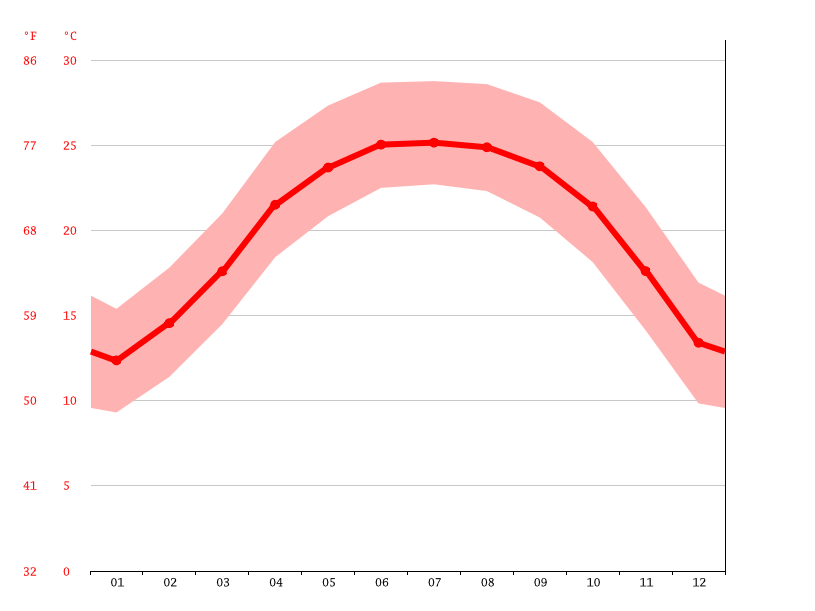 Temperature graph, Pan Xá