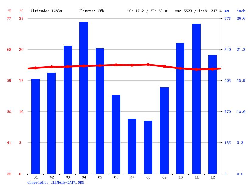 Climate graph, Armenia