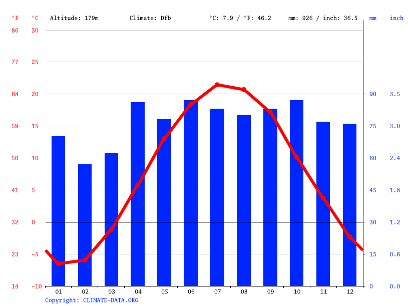 Climate graph // Weather by Month, Garden Hill