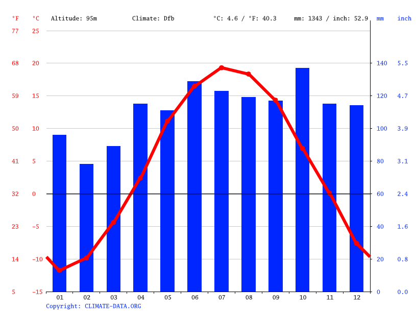 Climate graph // Weather by Month, Saint-Pierre