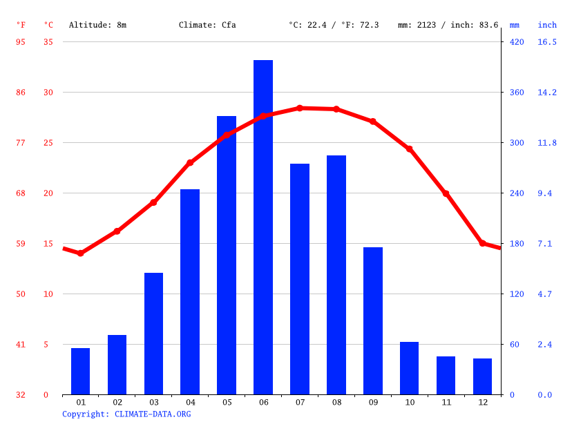 Climate graph // Weather by Month, Jianggao