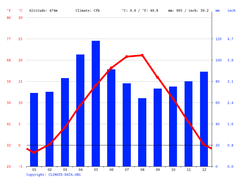 Climate graph // Weather by Month, Tetovo