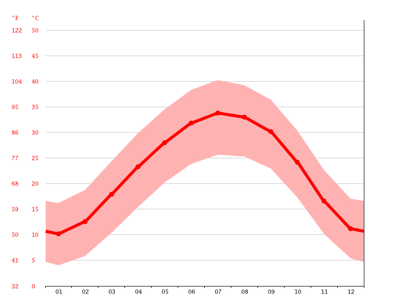 Temperature graph, Debdeb