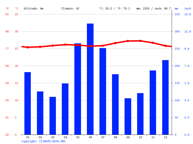 Climate graph // Weather by Month, Georgetown