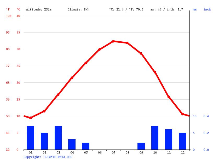Climate graph, El Borma
