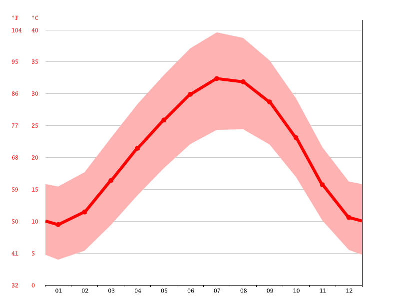 Temperature graph, El Borma