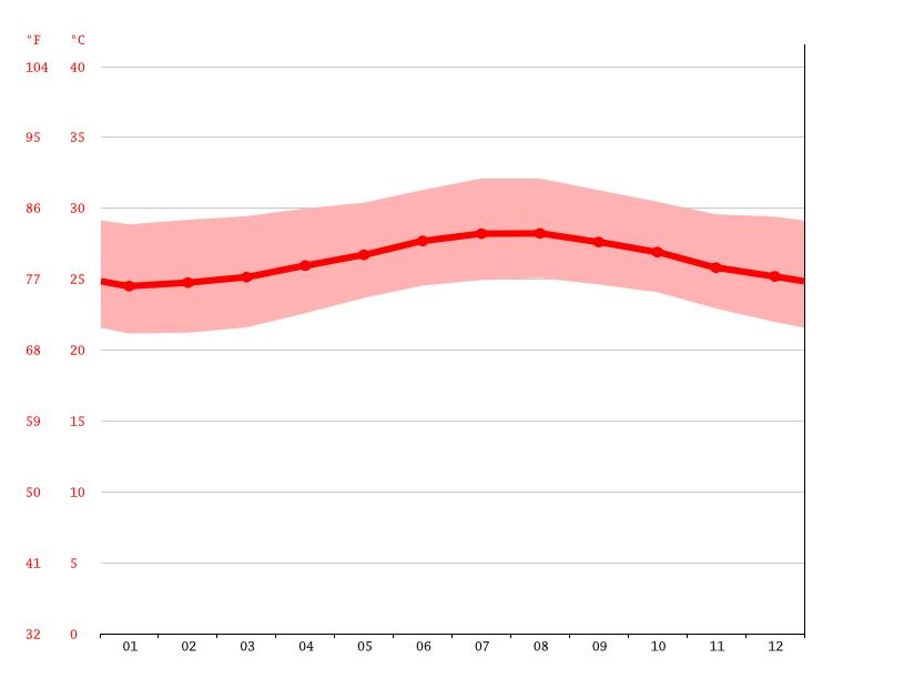 Temperature graph, Gonaïves