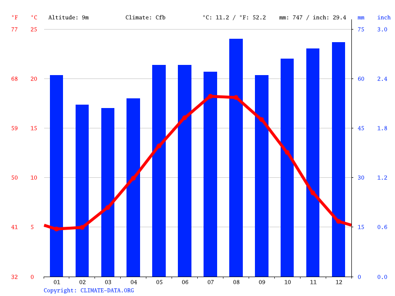 Climate graph // Weather by Month, Dunkirk