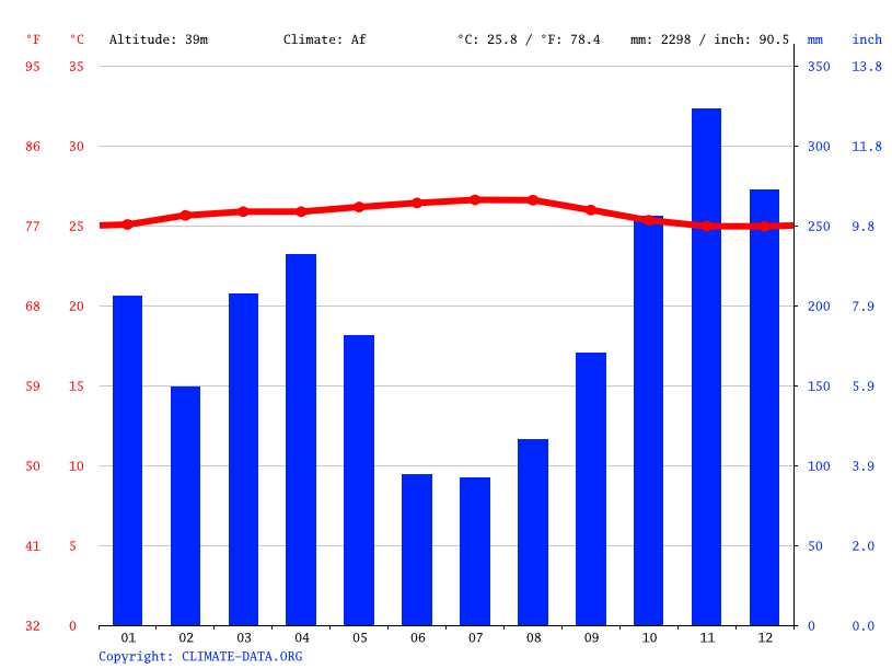 Climate graph // Weather by Month, Ipoh