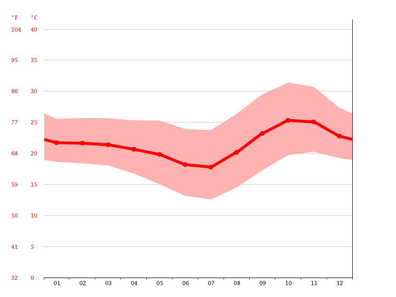 Temperature graph, Chipata