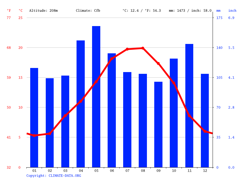 Climate graph // Weather by Month, Pau