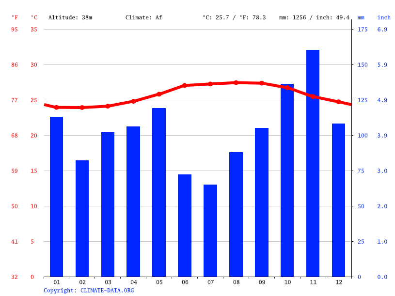 Climate graph // Weather by Month, Cap-Haitien
