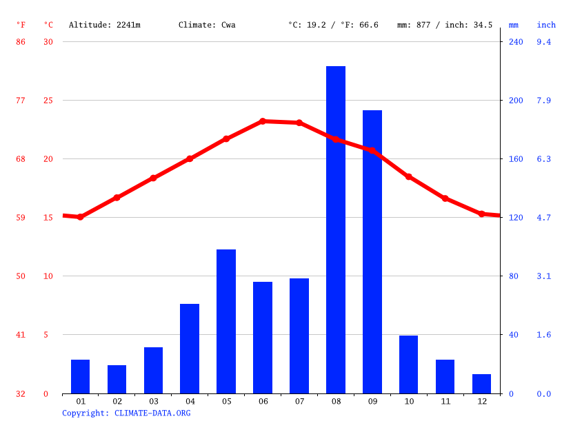 Climate graph // Weather by Month, Abha