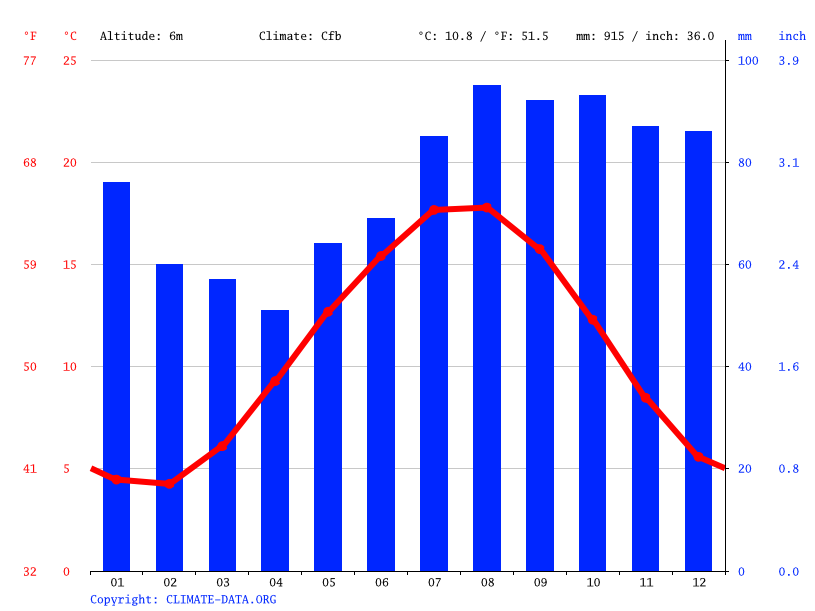 Climate graph // Weather by Month, Haarlem