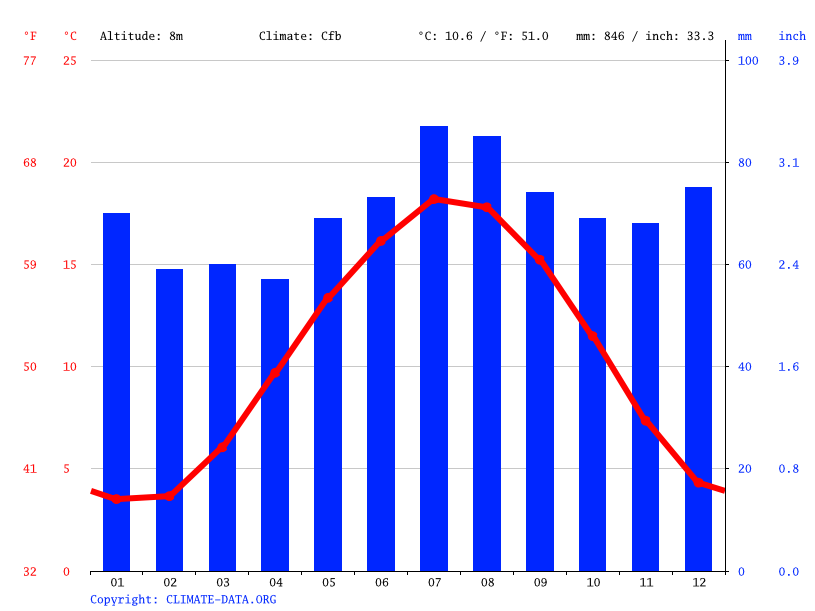 Climograph // Weather by Month, Hilversum