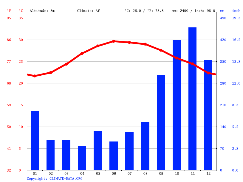 Climate graph // Weather by Month, Nam Thọ