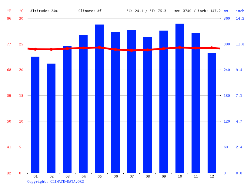 Climate graph // Weather by Month, Palu