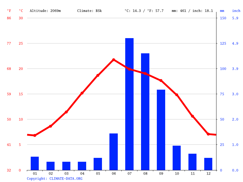 Climate graph // Weather by Month, Cuauhtémoc