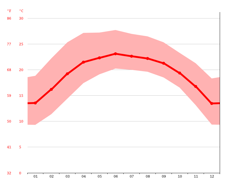 Temperature graph, Xamneua