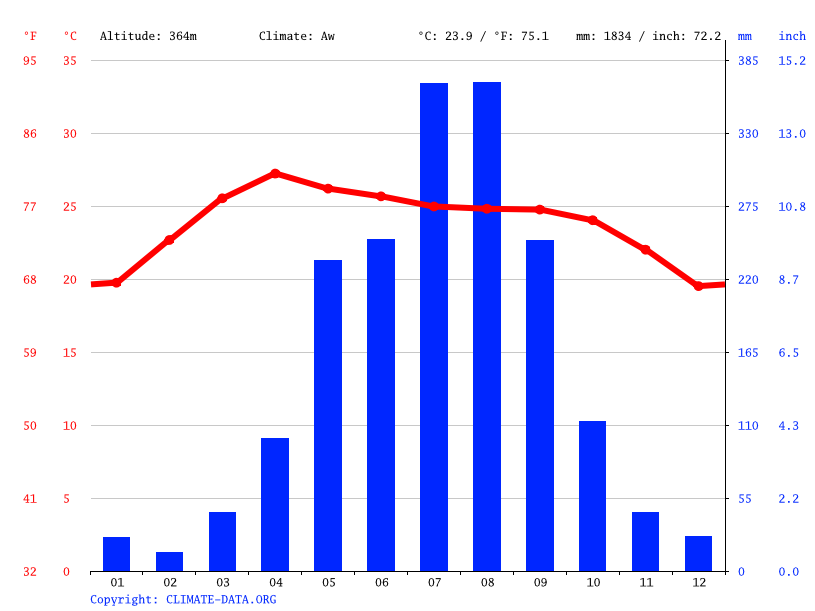 Climate graph // Weather by Month, Houayxay