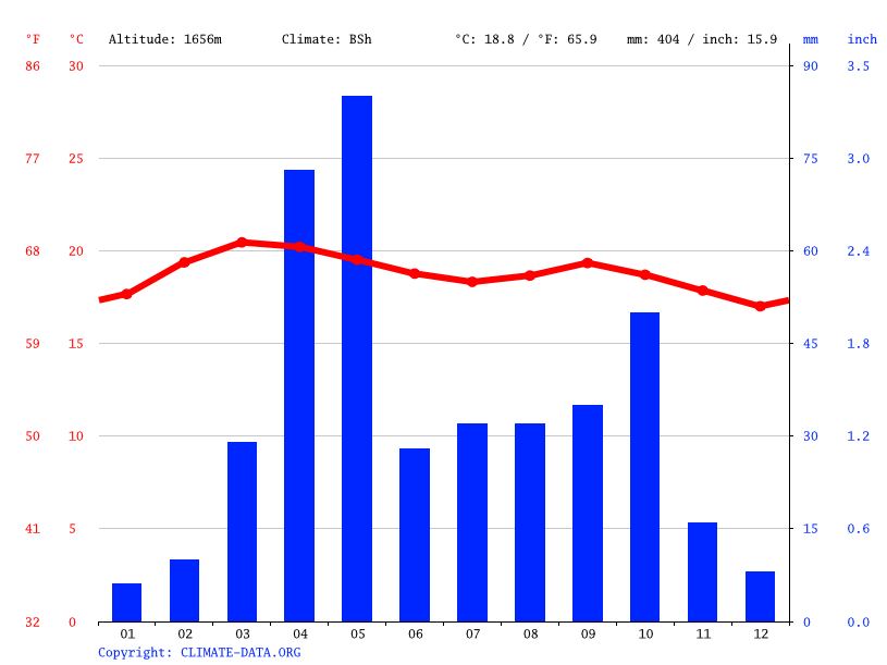 Climate graph // Weather by Month, Jijiga