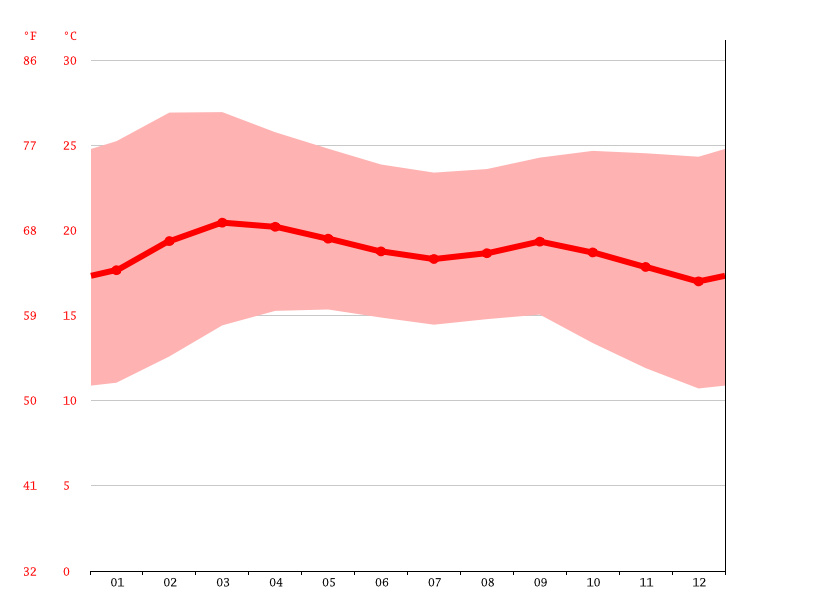 Temperature graph, Jijiga