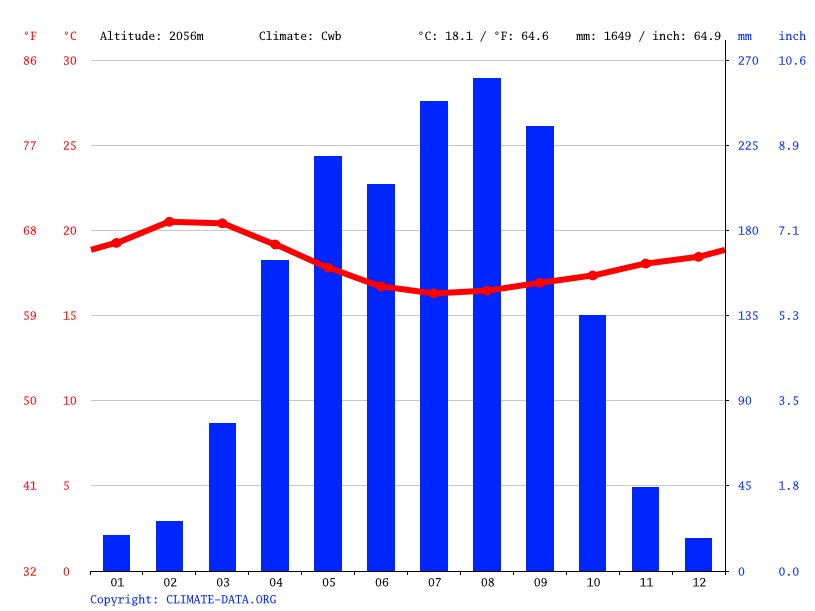 Climate graph // Weather by Month, Sodo