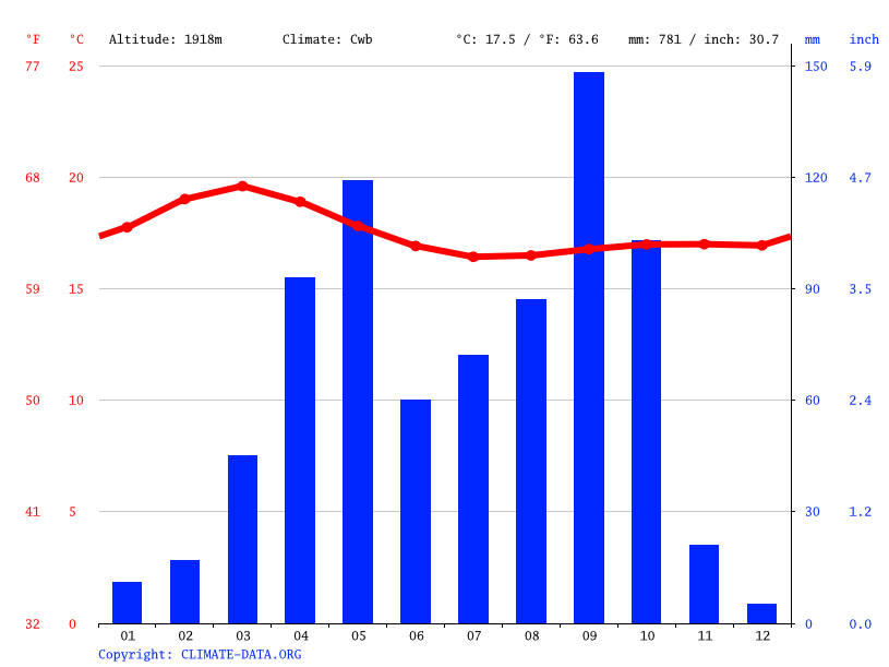 Climate graph // Weather by Month, Shashamane