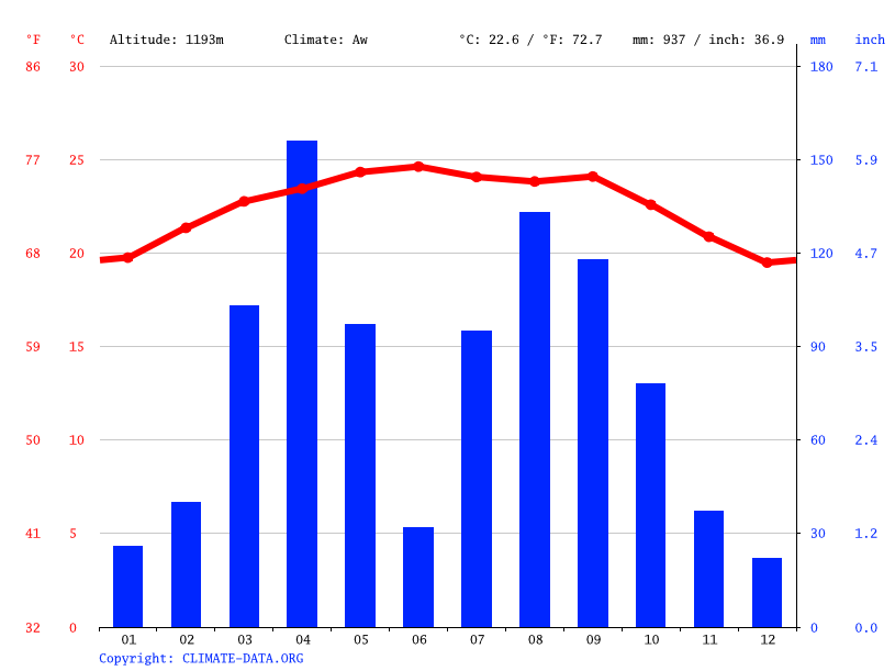 Climate graph // Weather by Month, Dire Dawa